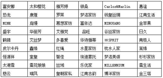 广州消委:10款样品纤维含量不符合相关标准要求