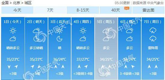 未來四天高溫持續。