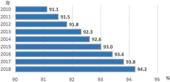 △2010—2018年九年义务教育巩固率情况(数据来源:国家统计局)