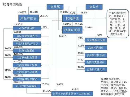 权健系主要企业通览及架构图。制图:程维(数据来源:工商档案及权健自医科官网,数据截止时间:2017年)