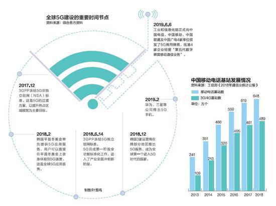 中国5G五年内或带动10.6万亿 已变成买方市场