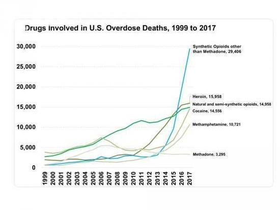 美国2017年药物成瘾物化亡人数统计
