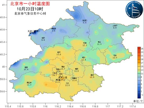 △今天上午10点,平原地区气温已回升至14℃左右