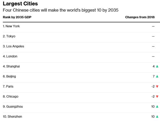 2035年全球最大城市榜单(牛津经济研究院)