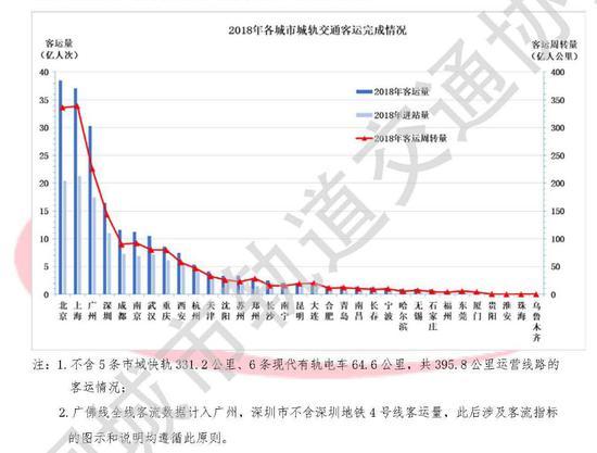 图片来源:中国城市轨道交通协会