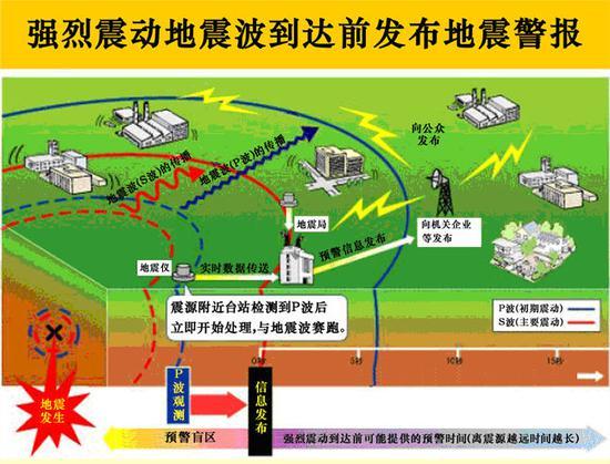 地震预警原理图 资料来源:网络