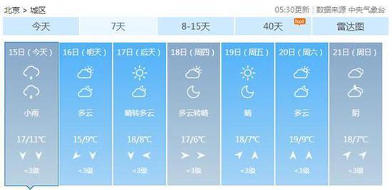 本周北京最高气温在18℃左右,夜间寒凉。