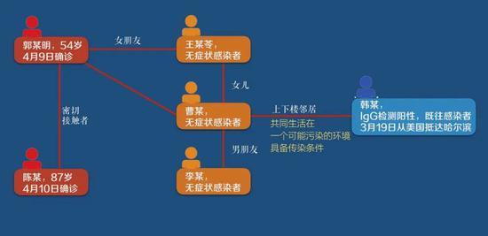 官方特殊辟谣,哈尔滨19例本土病例之谜解开