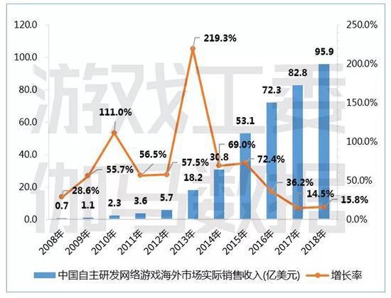 2018年,海外游玩市场已成为中国游玩企业主要的收好来源 图丨游玩工委