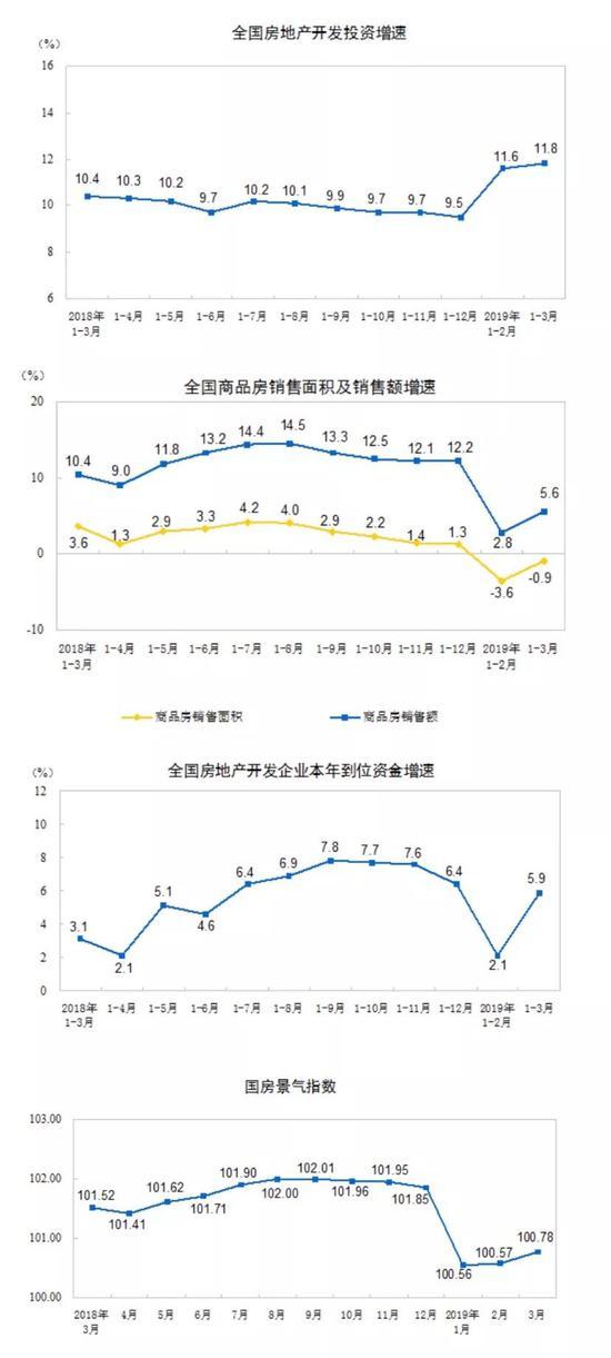图片来源:国家统计局