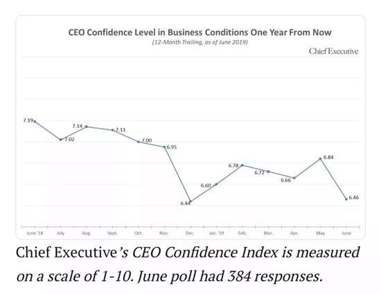 过去一年美国企业CEO信心指数走势图 来源:ChiefExecutive.net