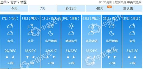 北京今起三天北部西部多雷雨 明后天炎热又来