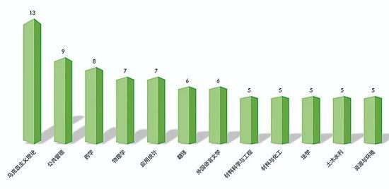 图3.2019年新添学位点数目在5个及以上的学科