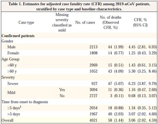 患者调整后病死率的估计值,按病例类型和基线特征划分。