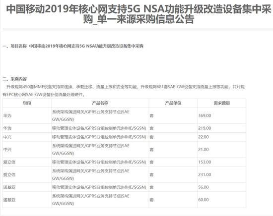 两大外企中标中移动5G设备采购名单 中方称不搞封锁