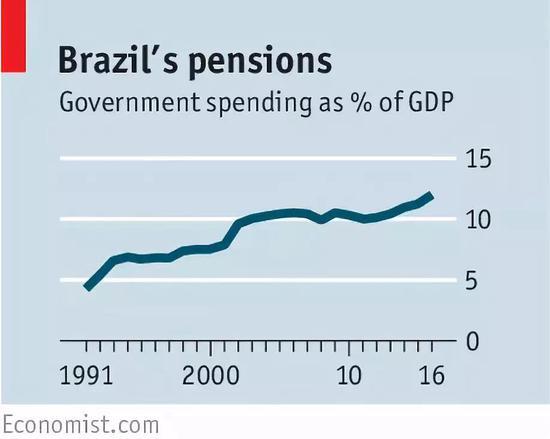 高福利也使得巴西人给自己挖了好几个坑。