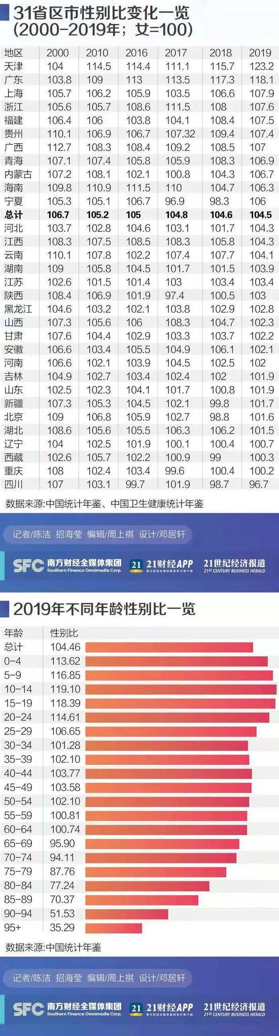 31省区市性别比变化一览(2000-2019年;女=100)