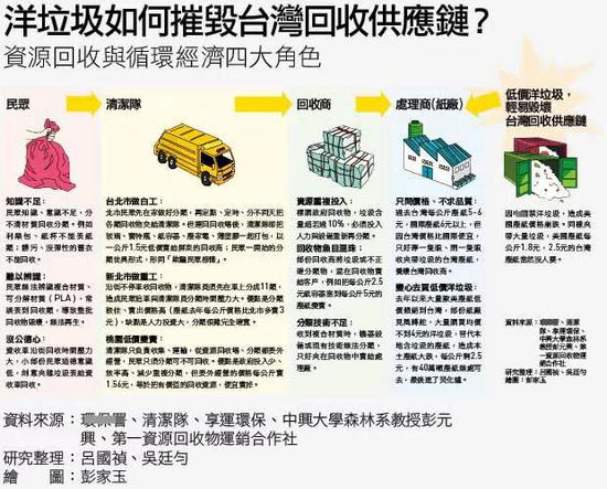 除了进口造成供应链断炼,出口也发生了问题。