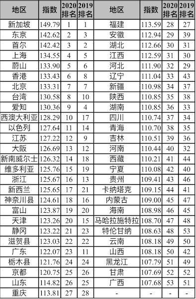 图说:2020亚太知识竞争力指数发布 新民晚报记者 易蓉 摄(下同)