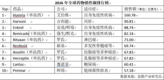 一针7600元的神药全球卖出1344亿 在中国少有问津