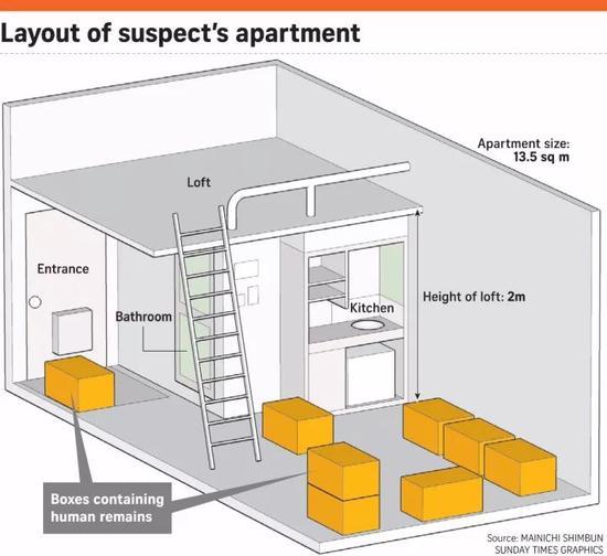 ▲藏尸骨的箱子分布图。图据海峡时报