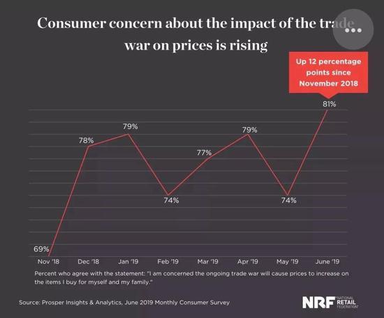 消费者对贸易?#38477;?#33268;价格上涨的担忧加剧 来源:美国全国零售联合会