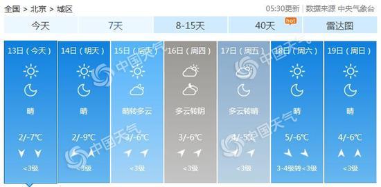 北京市异日7天天气预报。(数据来源:天气管家客户端)