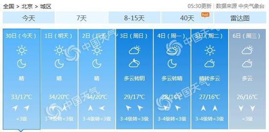 北京市应急响应级别由三级上调至二级