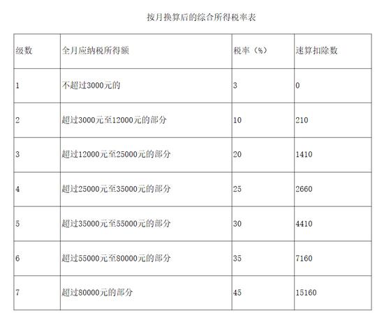 全年一次性奖金的月度税率外,截图来自财政部官网