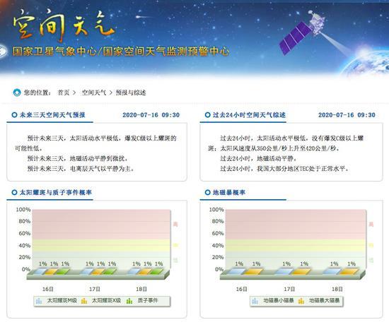 上图:国家卫星气象中央网页上表现的相关信息。