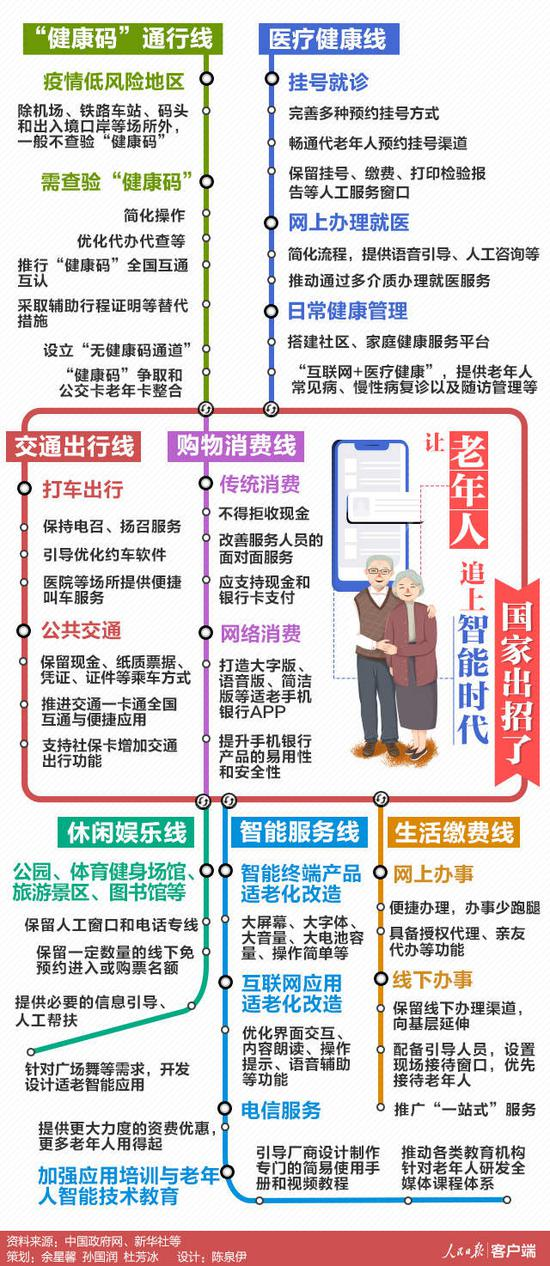 国家出招了!让老年人追上智能时代