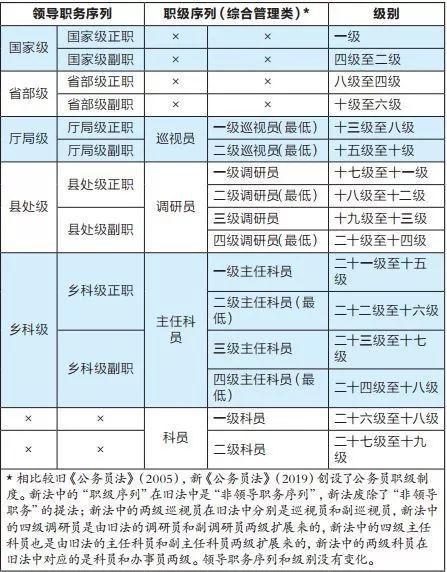(图自中国政法大学教授刘俊生文《公务员晋升中的职级晋升》)