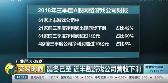 休止审批游玩后,中国游玩企业收好下滑 视频截图