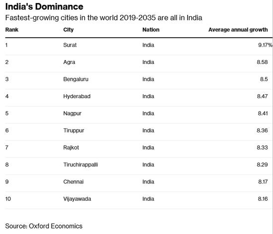 到2035年,全球经济增速最快的十个城市都来自印度(牛津经济研究院)