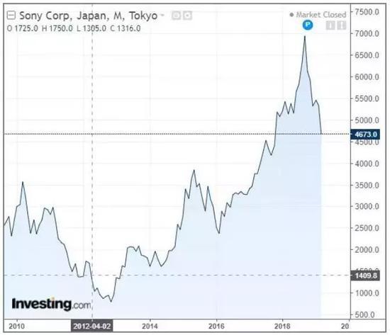 平井一夫上任以来的索尼股价(图源:英为财情)