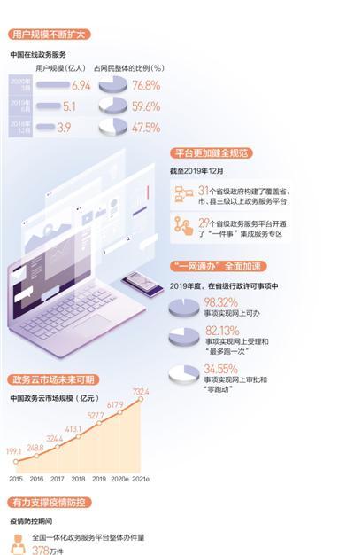"""用户达6.94亿 各地""""数字政府""""建设稳步推进"""