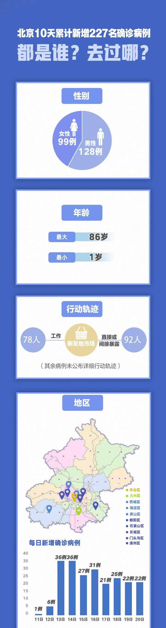 北京10天新增227例,都是谁?去过哪?插图(2)
