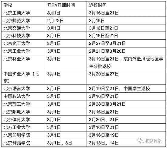 清华、人大调整出入校规定!多所在京高校学生16日起集中返校