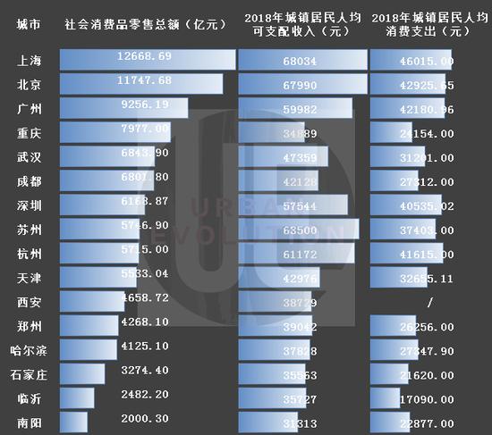 数据来源:wind、各市统计公报