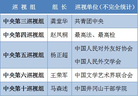 """中央第四轮巡视5位组长亮相_反腐标兵""""转正"""""""