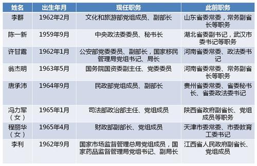近期省部级干部从地方赴中央任职情况