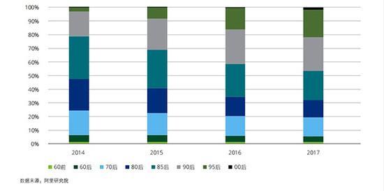2014-2017按出生年代划分的跨境电商消耗者人数占比统计
