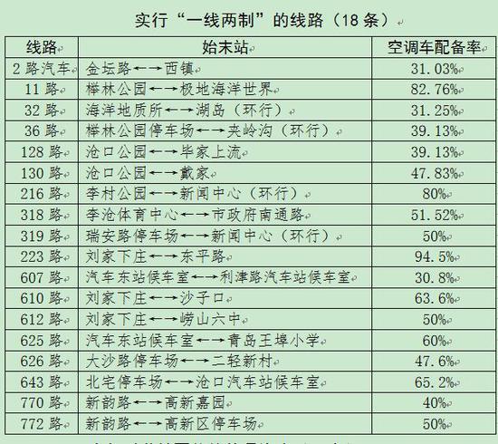 12月1日起青岛部分公交车开启空调 执行2元票价