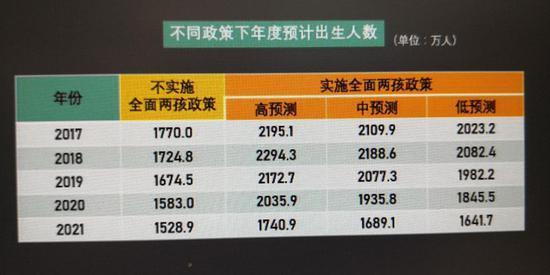 (图片来源为原国家卫计委副主任王培安主编的《实施全面两孩政策人口变动测算研究》中对出生人口预测的数据)
