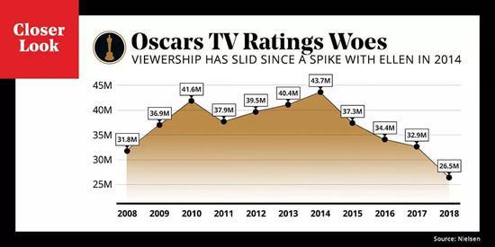 """越来越多的观众正在遗忘""""奥斯卡""""。"""