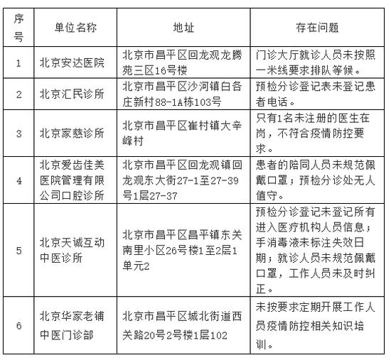 北京昌平通报6家疫情防控措施落实不到位医疗机构