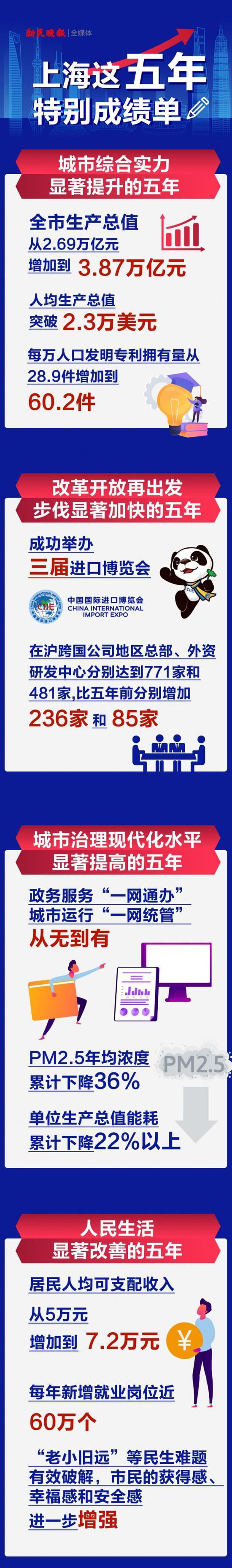 @上海人 这里有二张2020年的尤其成绩单 请打印!