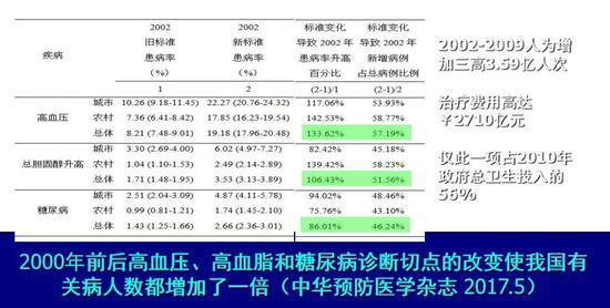 """""""三高""""标准转变后中国病人的情况"""