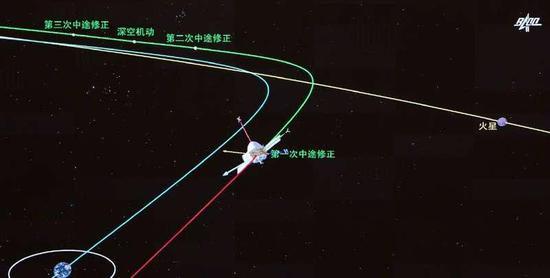 (图为天问一号中途修正模拟画面,北京航天飞行控制中心/新华社)