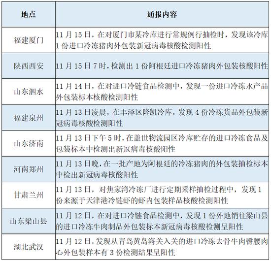 健康时报记者按照各省市卫健委、疾控中央等官网信休制外